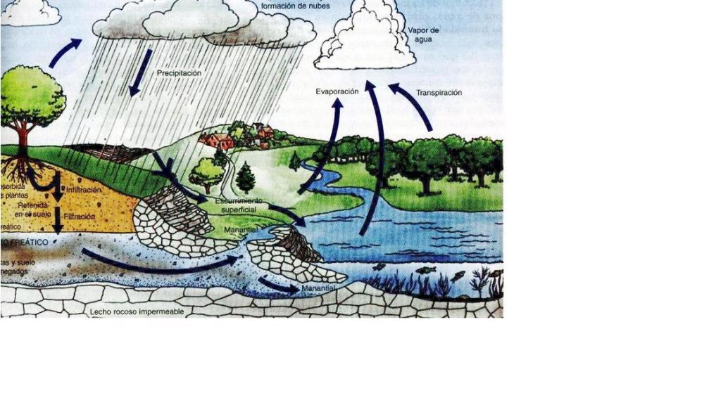 ciclo agua