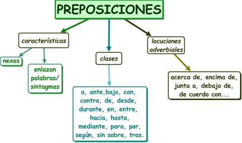 preposiciones